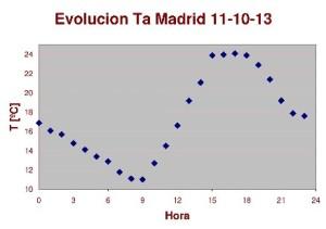 horario de verano-evolucion horaria