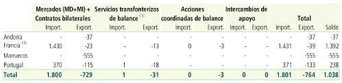 intercambios-internacionales-electricidad