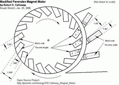 motor magnetico perendev
