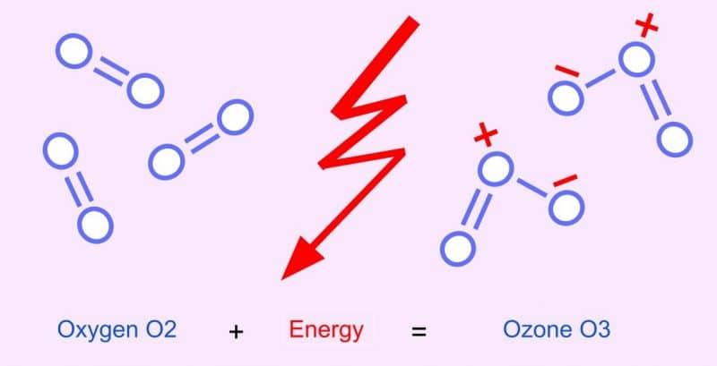 Oxígeno a ozono