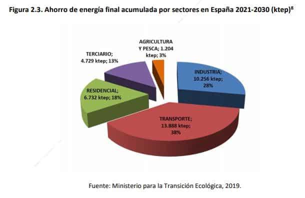 Ahorro de energía final por sectores España