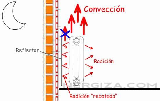 Corriente de convección en un radiador con panel incorporado