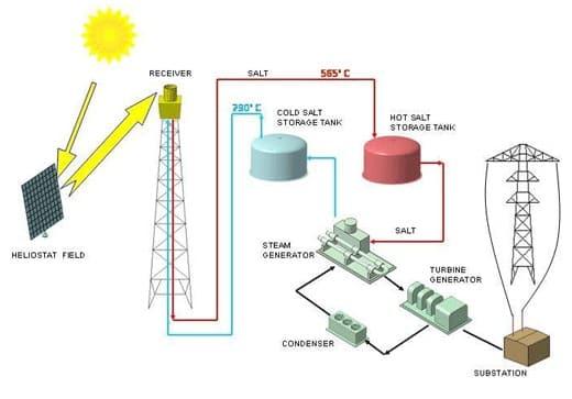 Esquema de flujo en la generación termosolar que incluye el almacenamiento térmico
