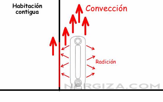 Paneles reflectantes para radiadores ahorran energ a - Radiadores para gas natural ...