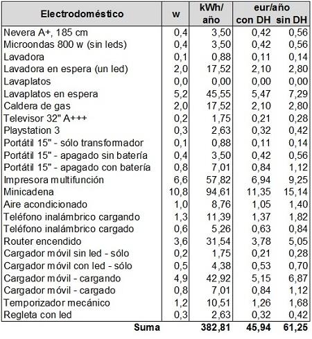 Cu nta electricidad gasta un nergiza for Cuanto consume un deshumidificador