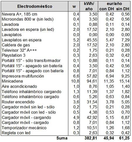 Cu nta electricidad gasta un nergiza - Consumo cocina induccion ...