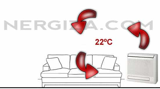 equipo de suelo calefacción aire acondicionado