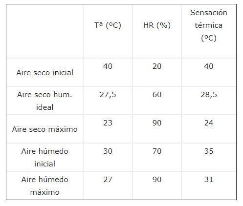 Tabla Climatizador evaporativo