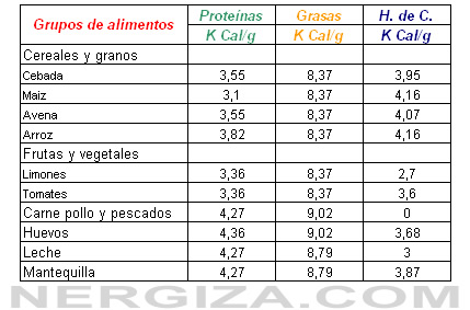 tabla de factores de conversión de alimentos