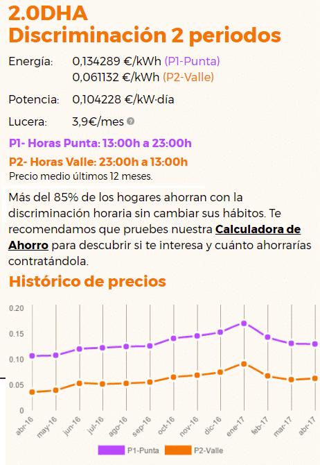 Tarifa Lucera 2.0DHA