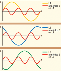 tercer armonico por las corrientes de fase