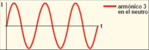tercer armonico circulando por el neutro