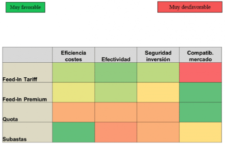 tipos de apoyo a las renovables donde se destaca segun el color las ventajas y desventajas