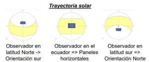 trayectoria solar