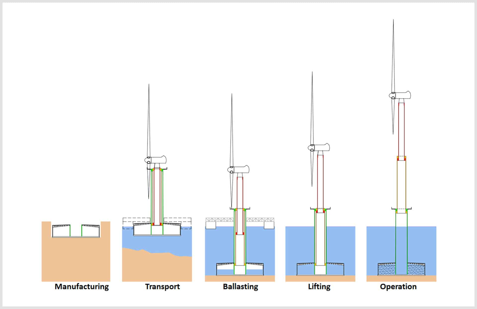 Proceso de montaje del primer aerogenerador marino España